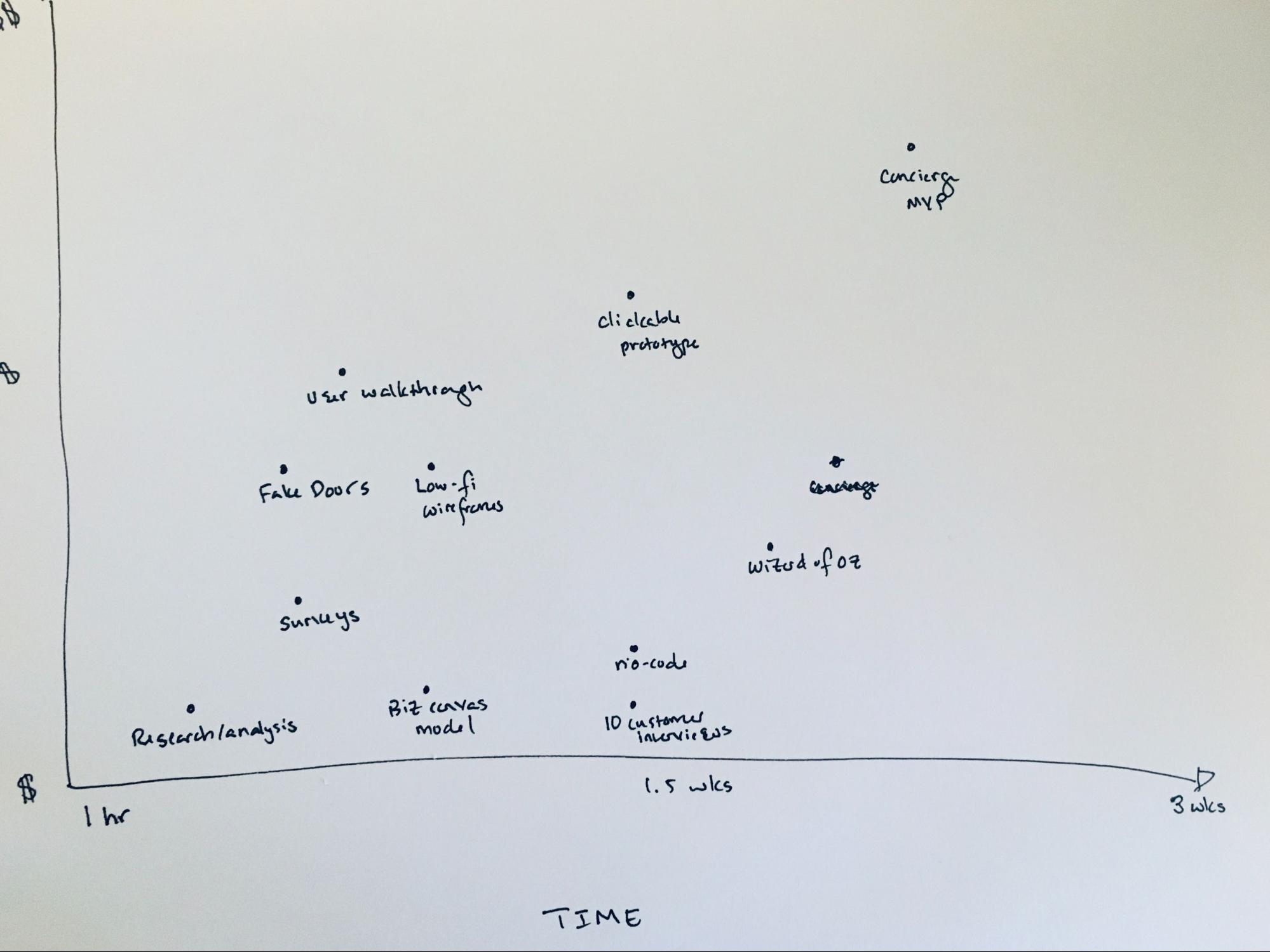 Whiteboard with a spectrum of mvp options