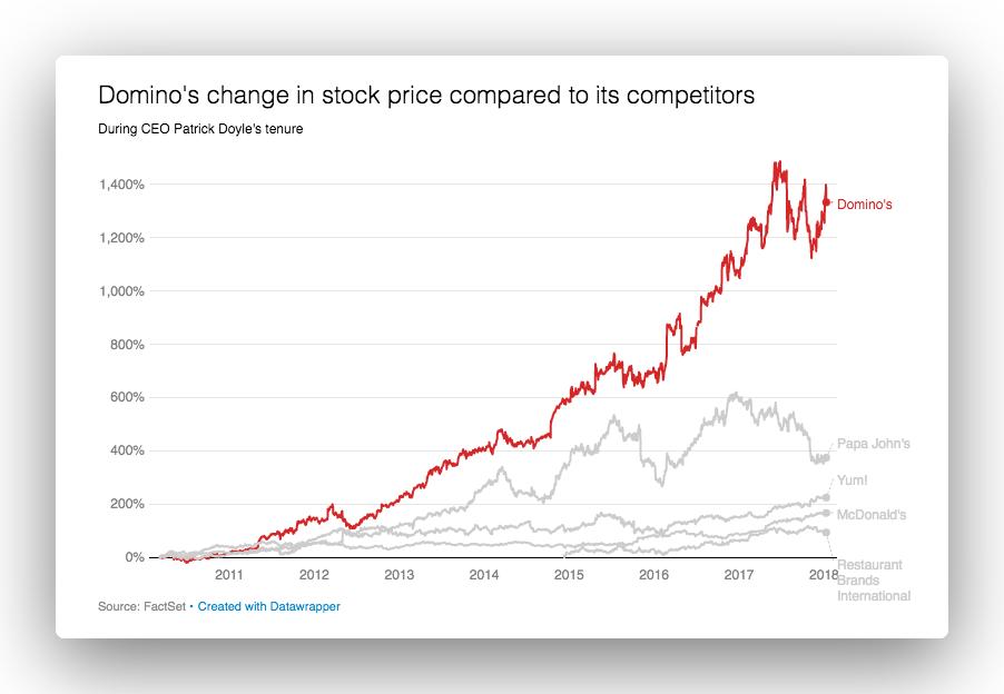 Dominos stock price graph