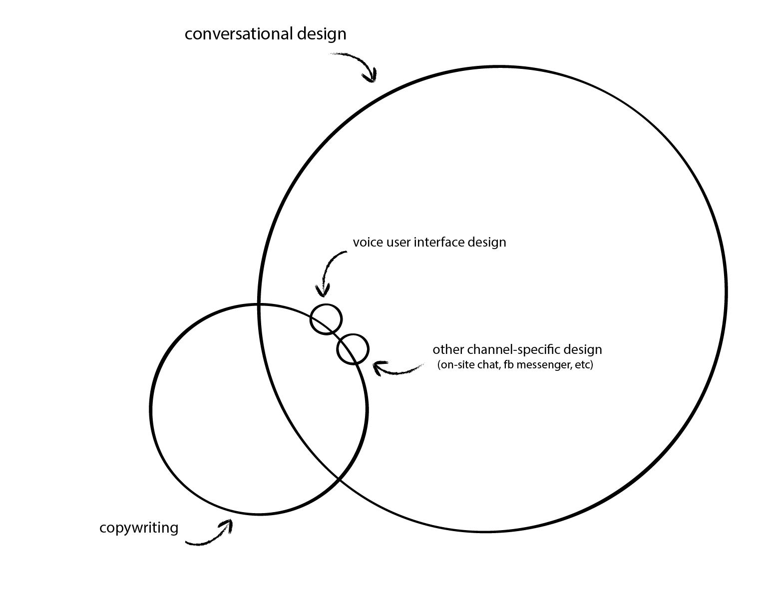 Conversational design diagram