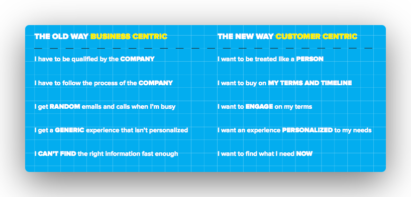 Business centric vs customer centric