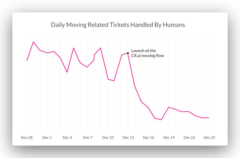 Customer support ticket volume graph