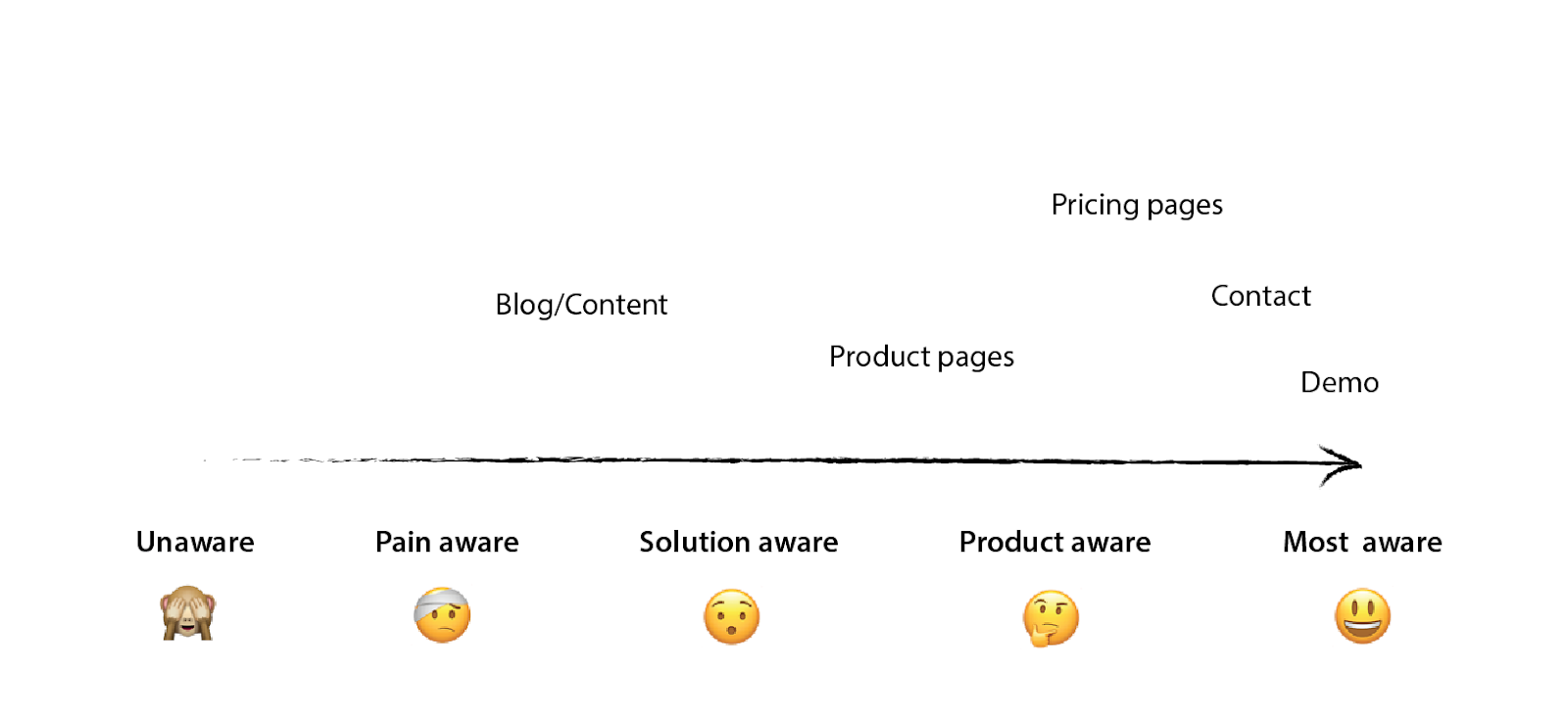 Site map awareness stages