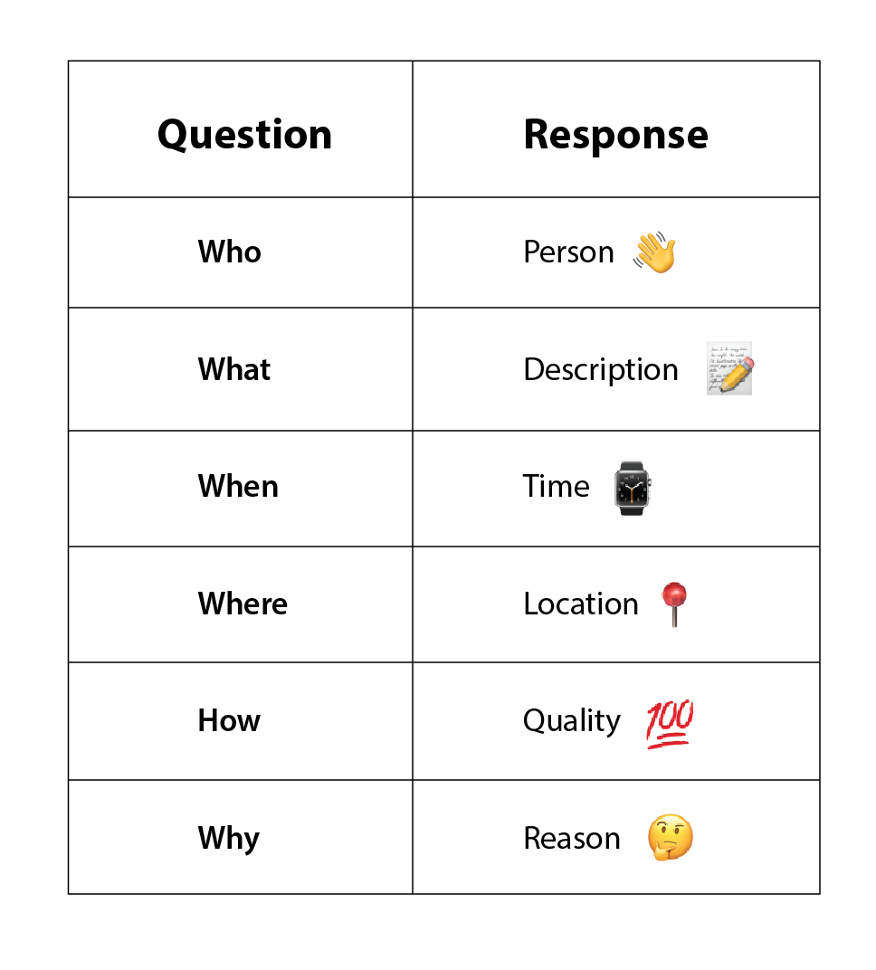 Question response table