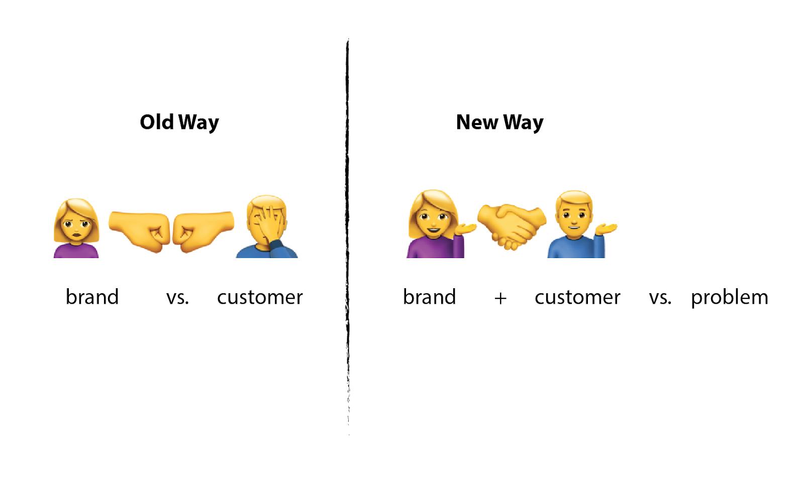 Brand plus customer diagram
