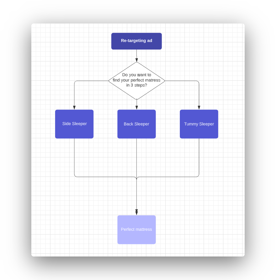 Purplebot example mapping