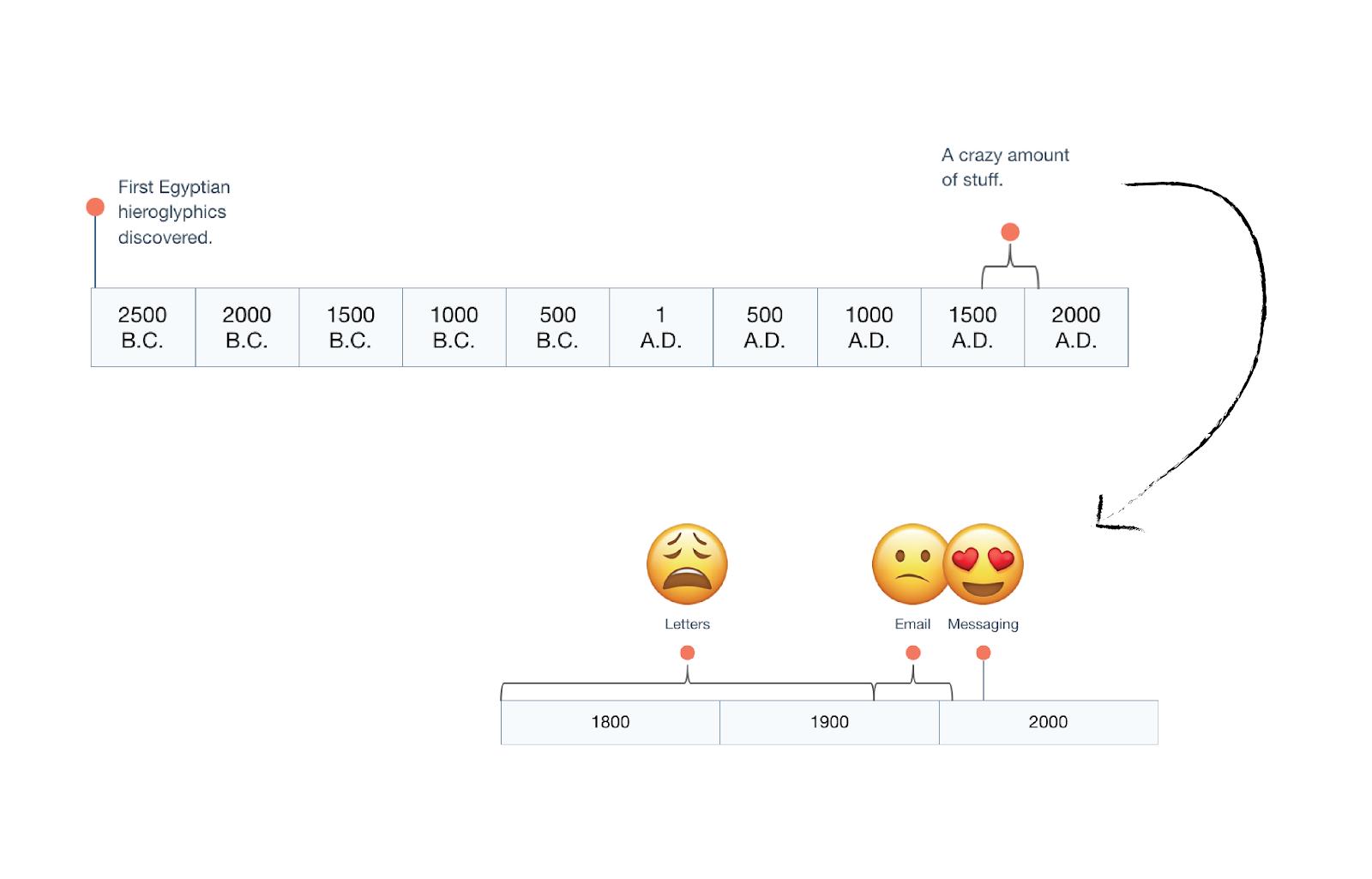 Conversational design timeline