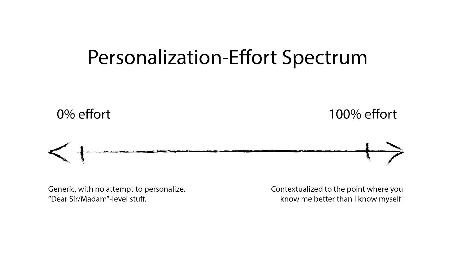 Personalization effort scale