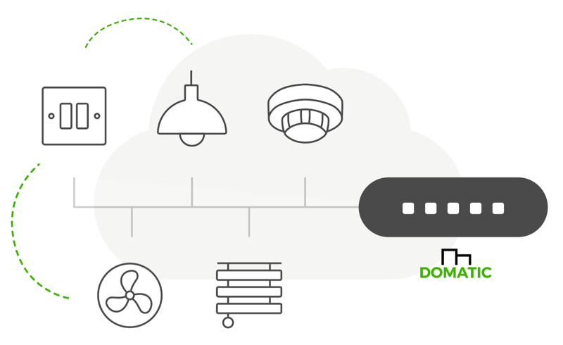 Image of Domatic network components and connection