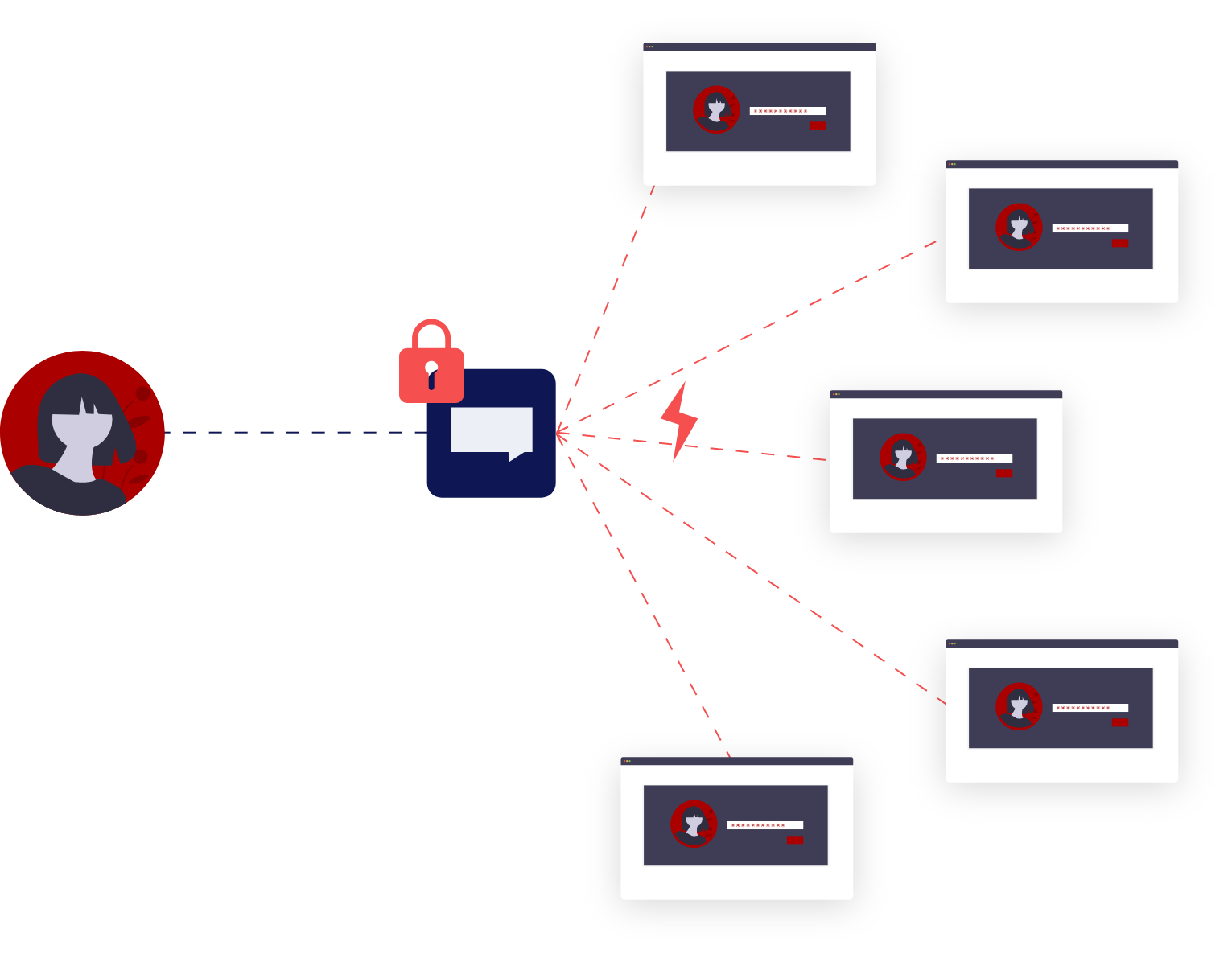 Social login solutions make organization's authentication dependent.