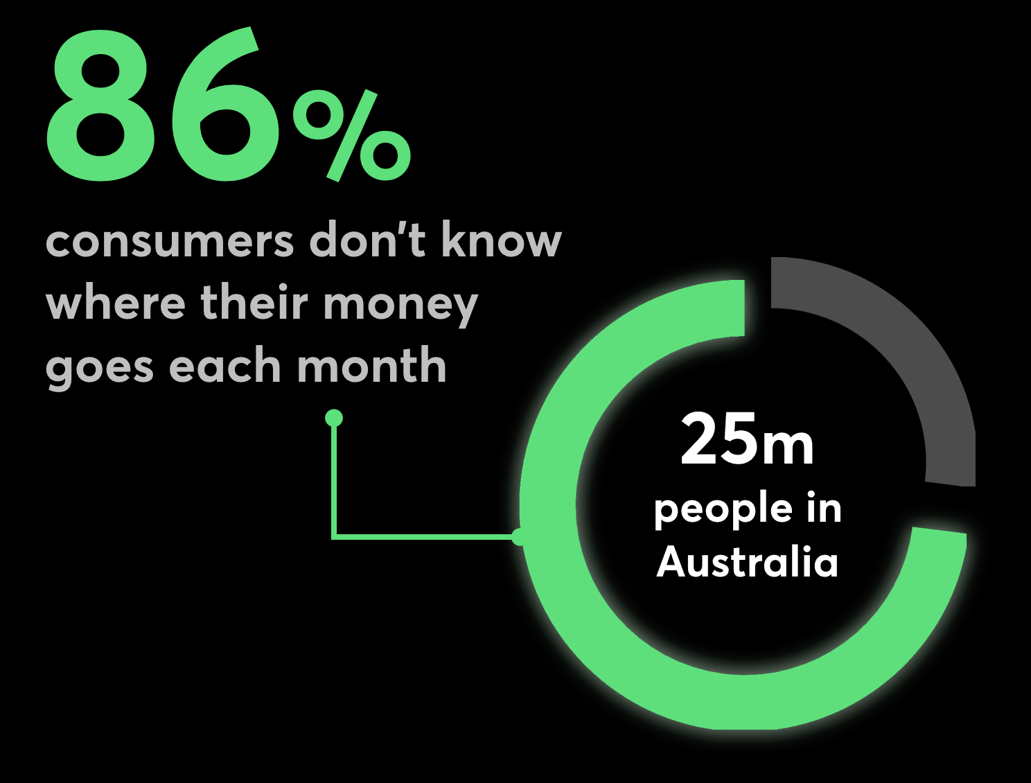 A recent study of Australian consumers shows 86 percent don't know how much they're spending