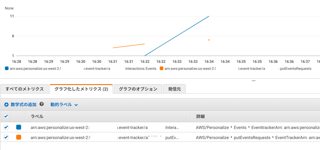CloudWatch メトリクスで Amazon Personalize へ送られたイベントの数を確認できるCloudWatch メトリクスで Amazon Personalize へ送られたイベントの数を確認できる