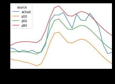 client\_12 の ARIMA による予測に実データを重ね合わせたグラフclient_12 の ARIMA による予測に実データを重ね合わせたグラフ