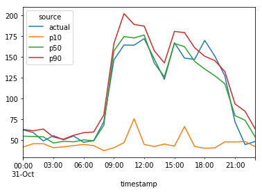 client\_12 の NPTS による予測に実データを重ね合わせたグラフclient_12 の NPTS による予測に実データを重ね合わせたグラフ