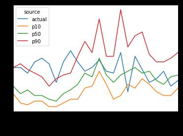 client\_10 (左) と client\_111 (右) の NPTS による予測に実データを重ね合わせたグラフ