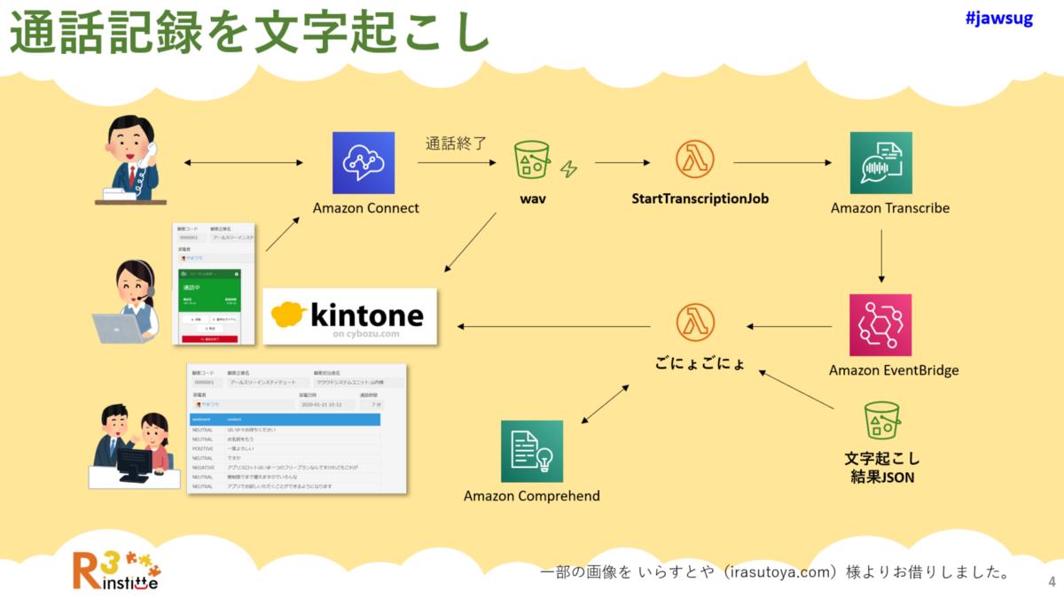 Amazon Connect の通話記録を Amazon Transcribe を使用して文字起こしする構成図Amazon Connect の通話記録を Amazon Transcribe を使用して文字起こしする構成図