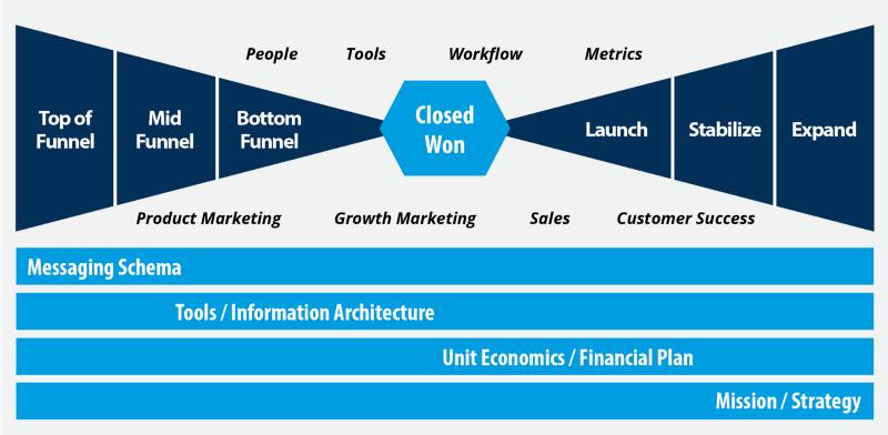The Revenue Engine Framework