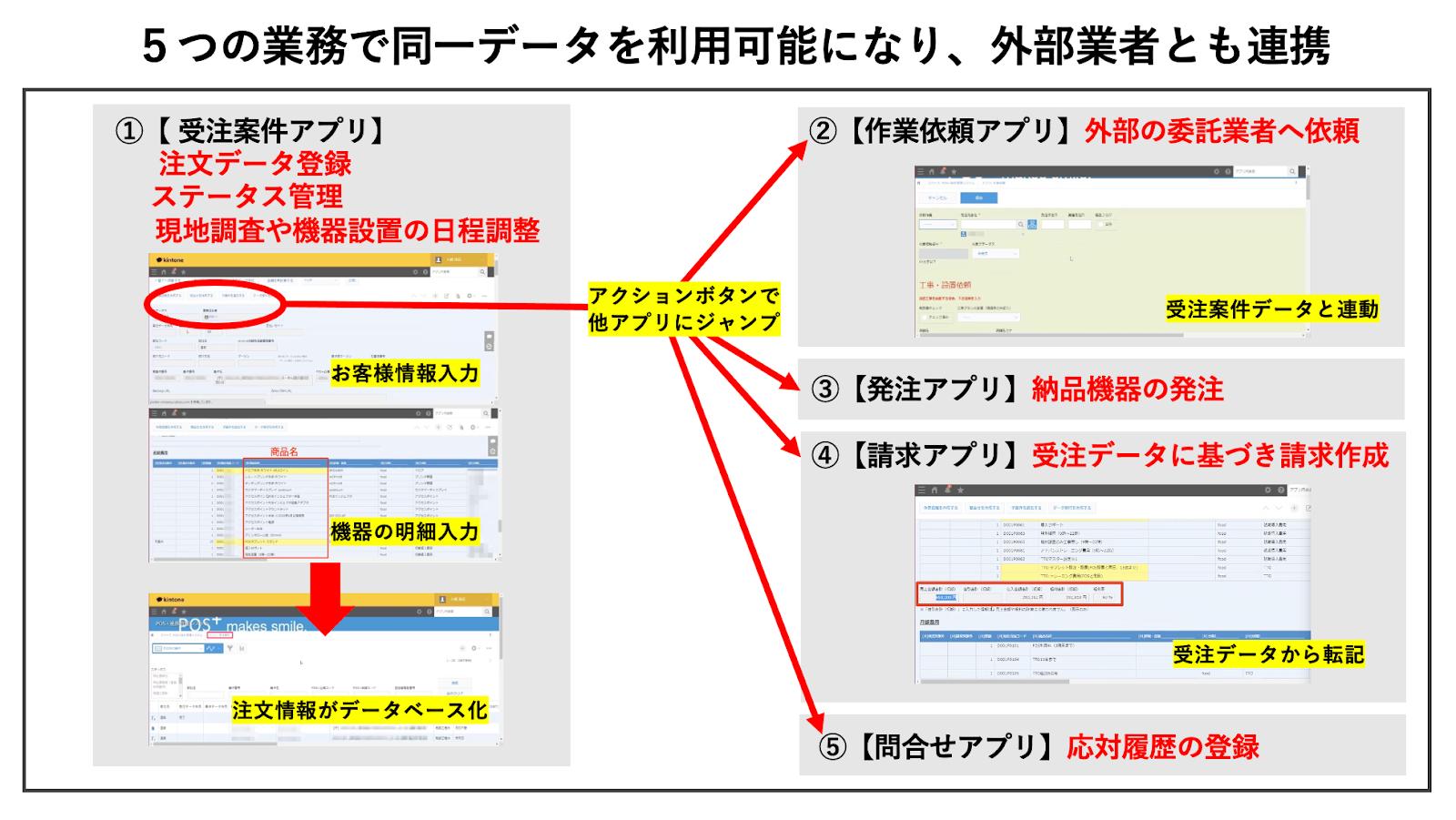 グラフィカル ユーザー インターフェイス, アプリケーション自動的に生成された説明