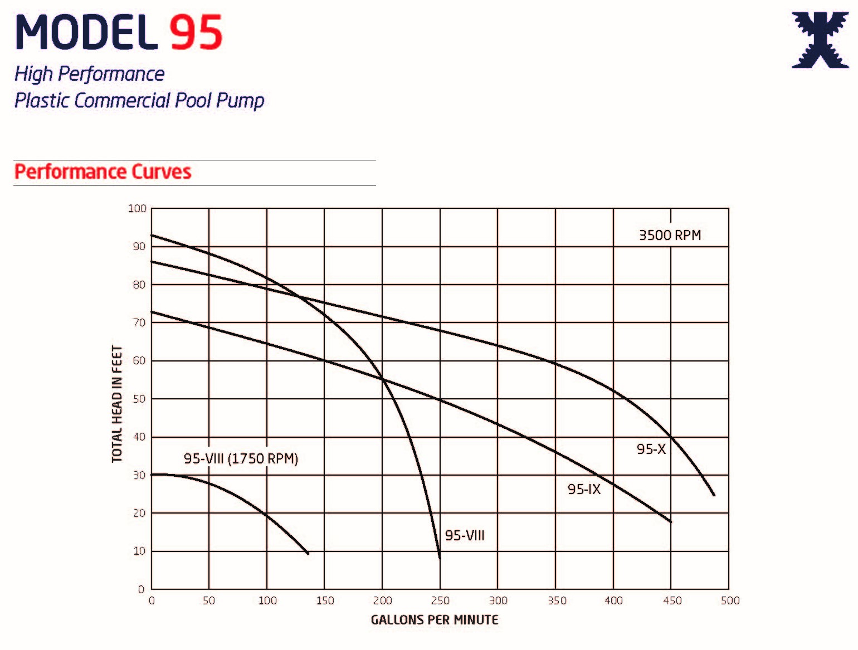 Speck Model 95 Pump Curve Chart