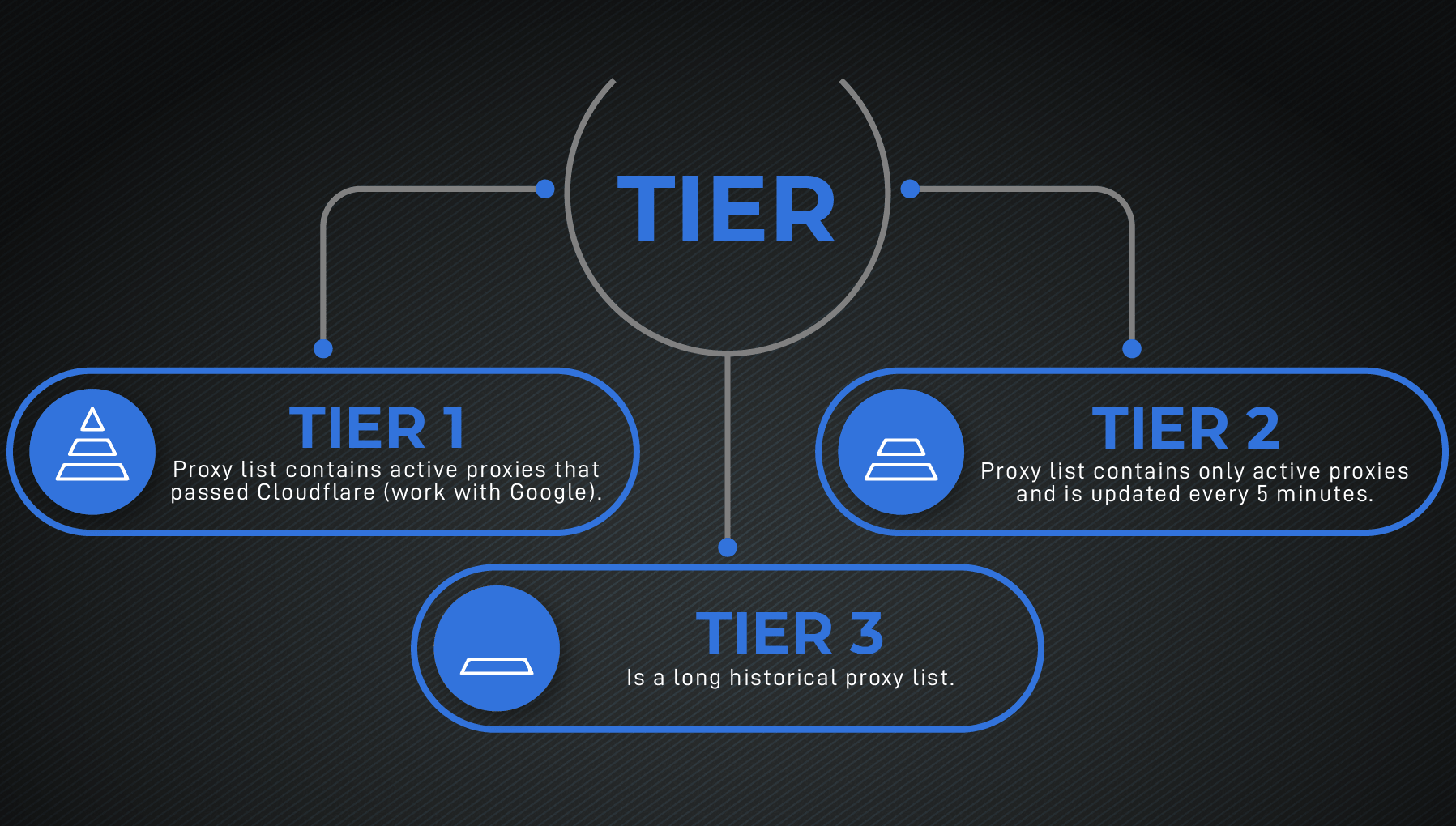 Tier 1 ingographic for the Best Proxy Providers