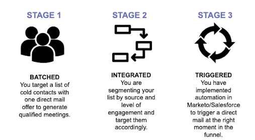 Direct Mail Stages