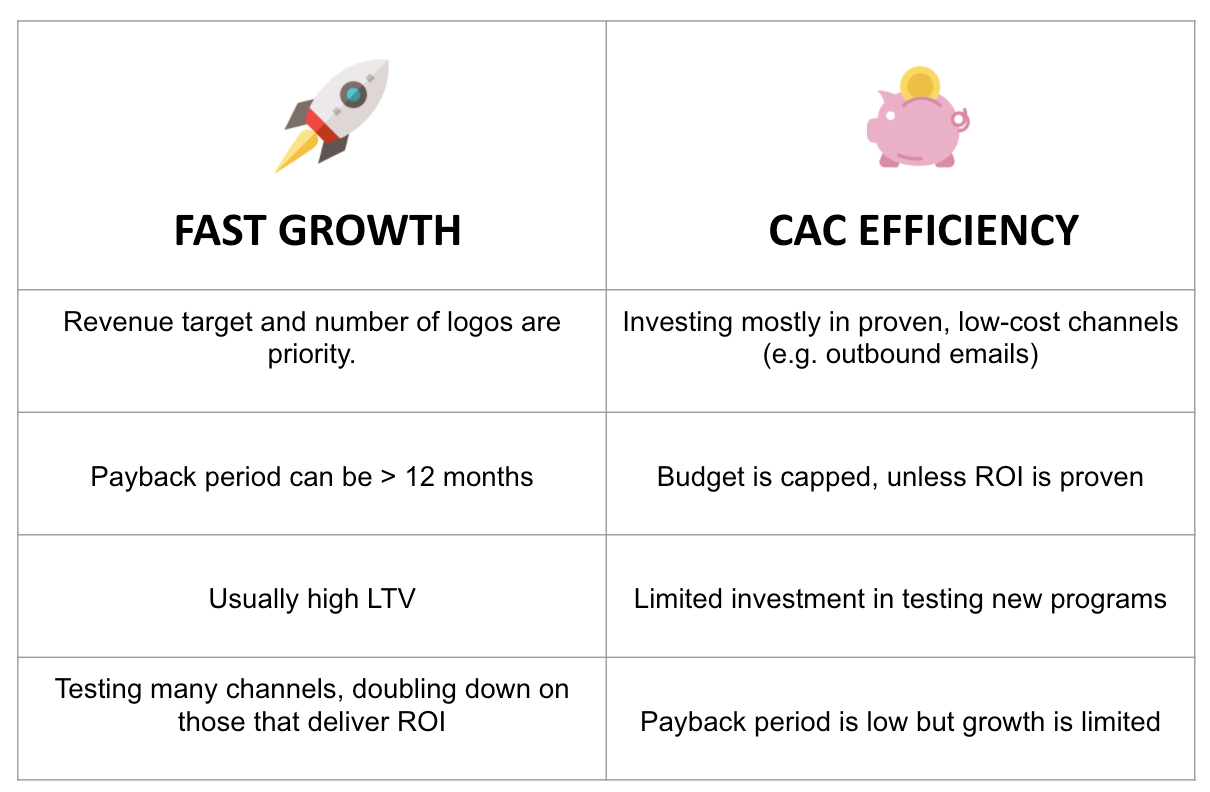 fast growth cac efficiency