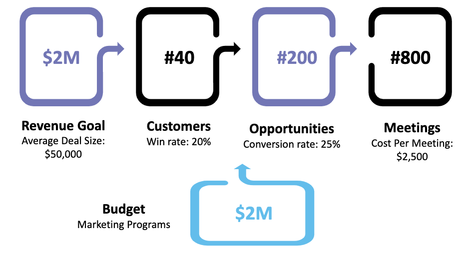 calculate paid acquisition budget