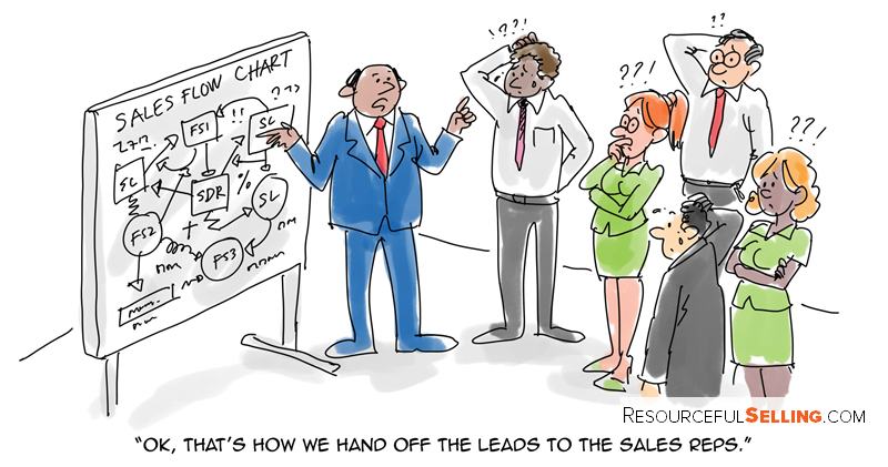 sales lead handoff