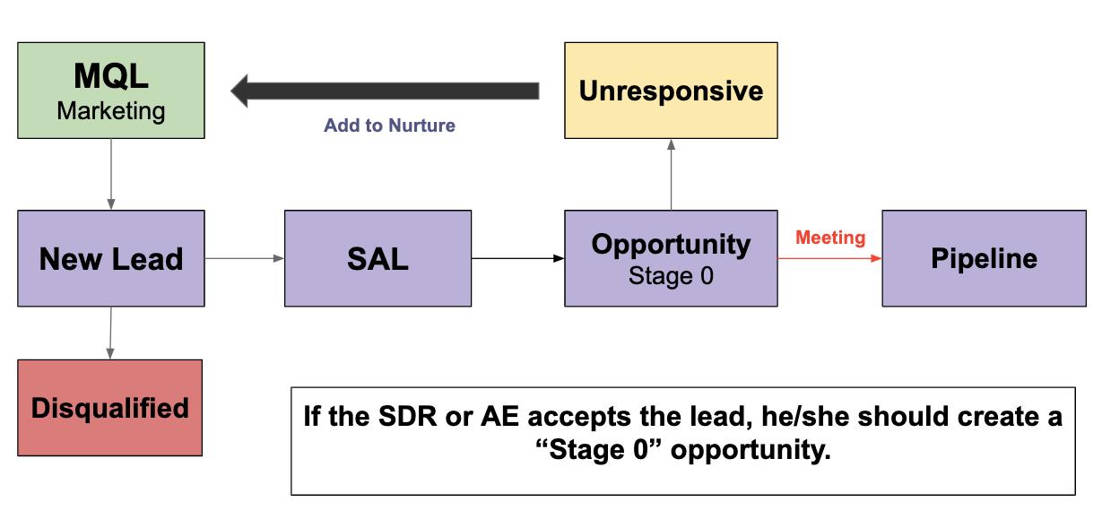 lead opportunity flow sales marketing
