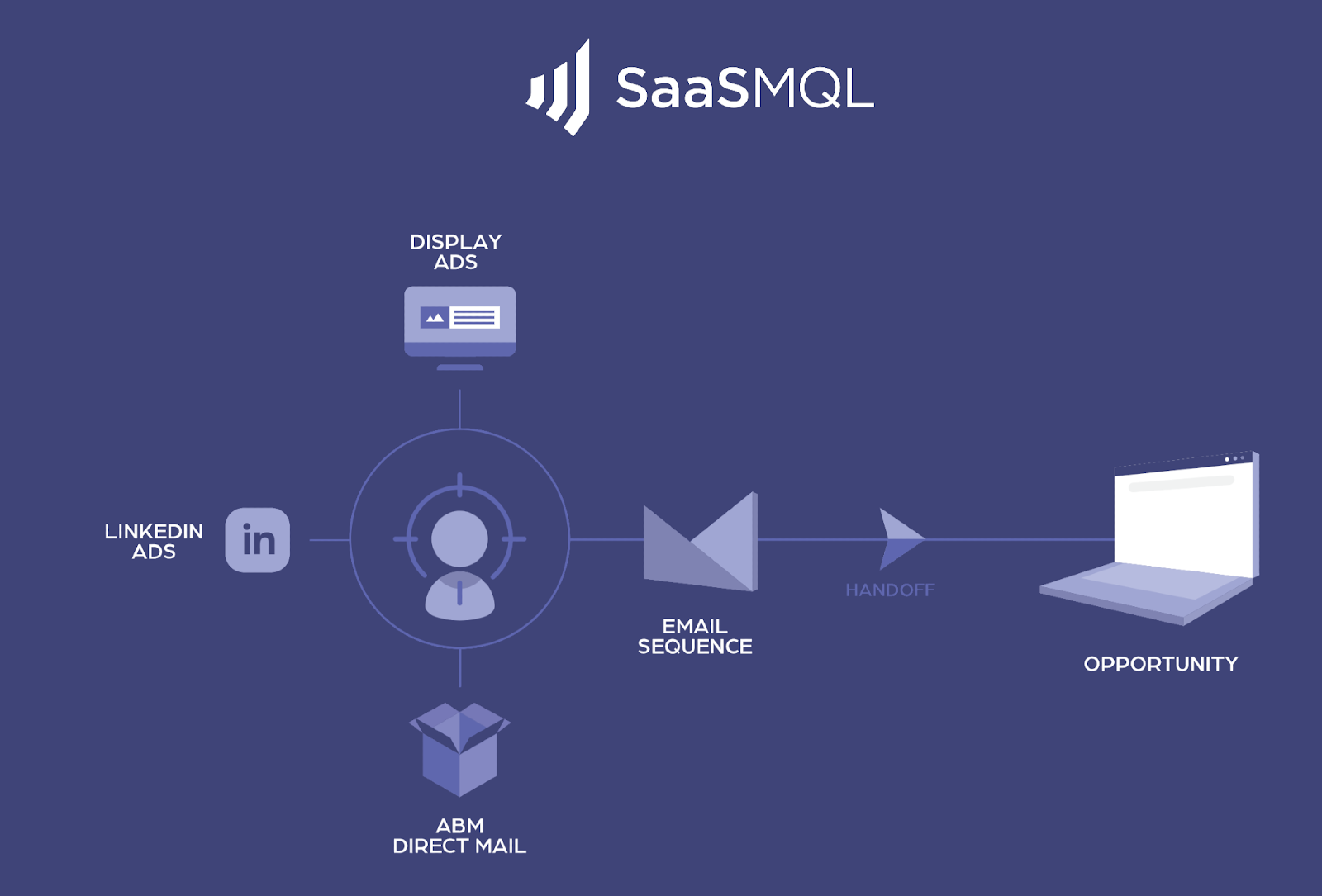 abm building value saas