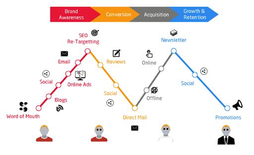 b2b marketing attribution sales cycle
