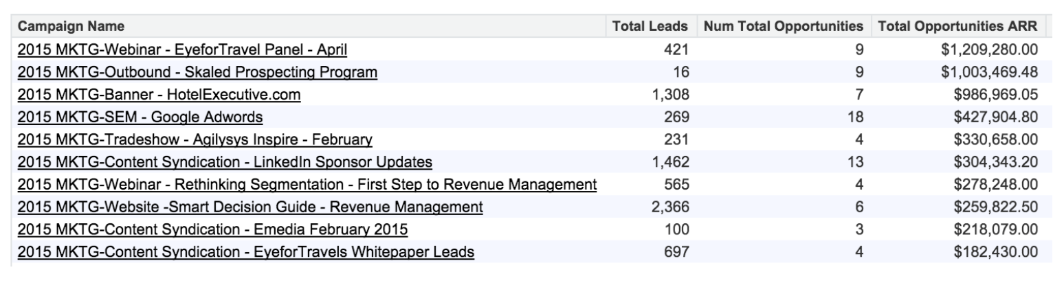 b2b attribution marketing sales