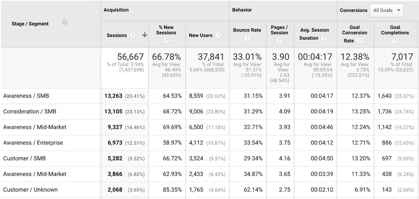 abm google analytics b2b