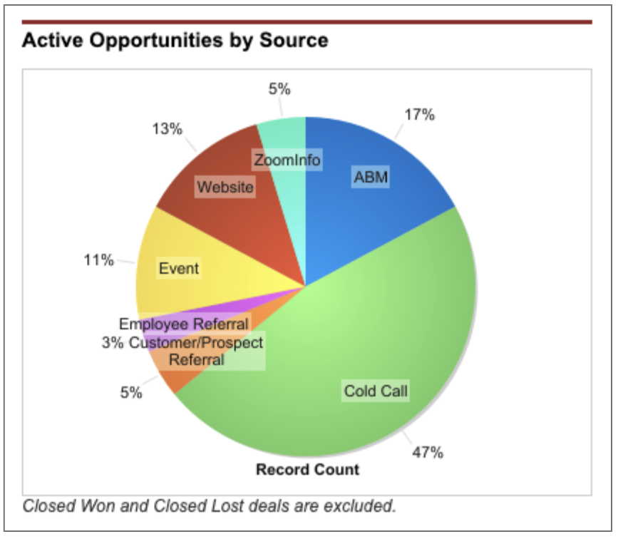 abm opportunities attribution