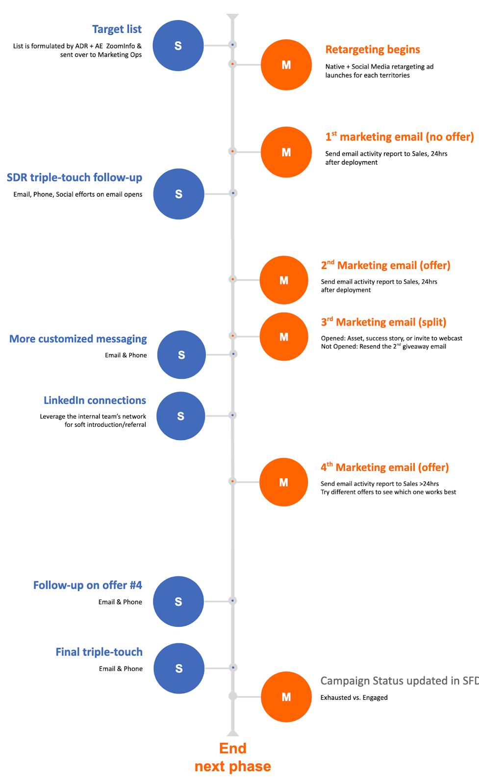 abm campaign timeline