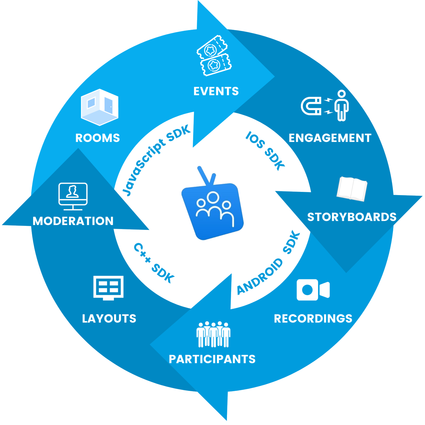 TeeVid All In One Events Solution