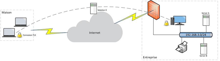 Logiciel Connexion à distance