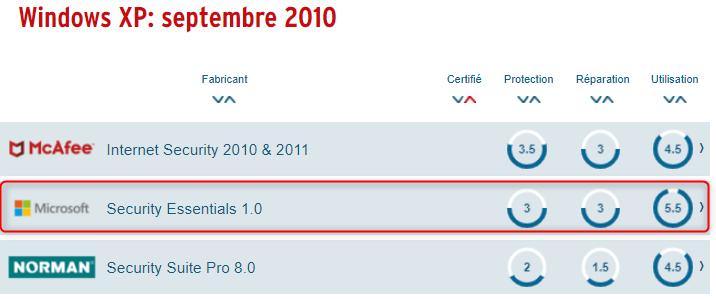 Defender Antivirus: Score AV TEST 2010