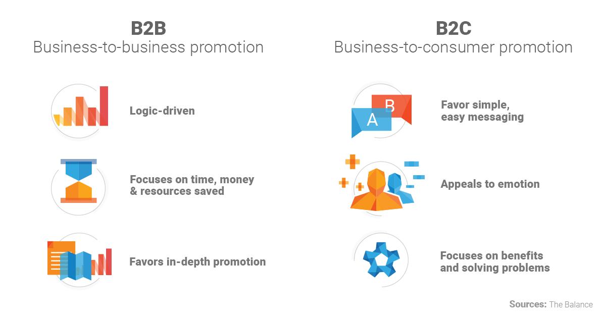 b2b vs b2c, b2b marketing, b2c marketing, b2c vs b2b