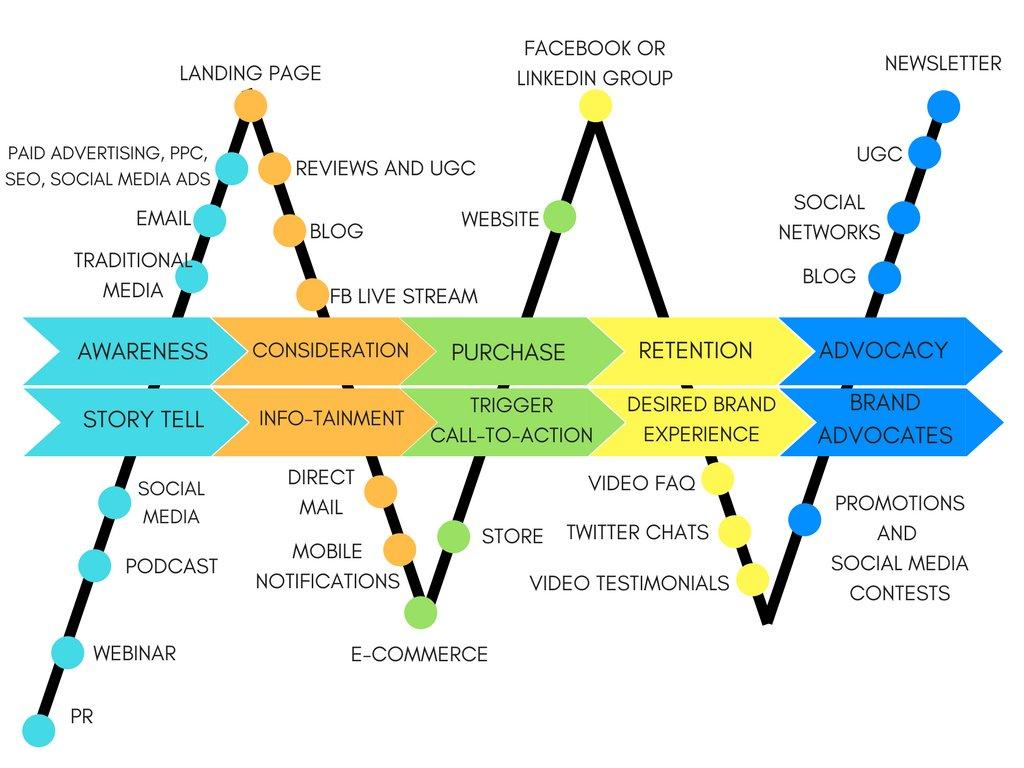 buyer's journey, buyers journey, marketing success