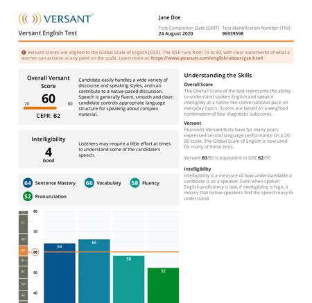 Sample of Versant Score Sheet