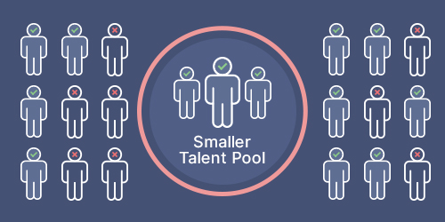 Smaller Talent Pool