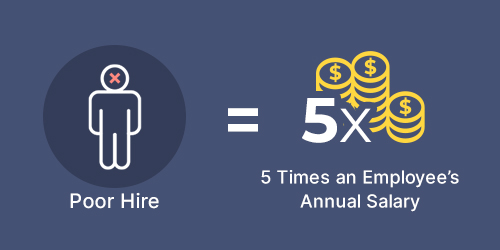 Poor hire costs 5x an employee's annual salary