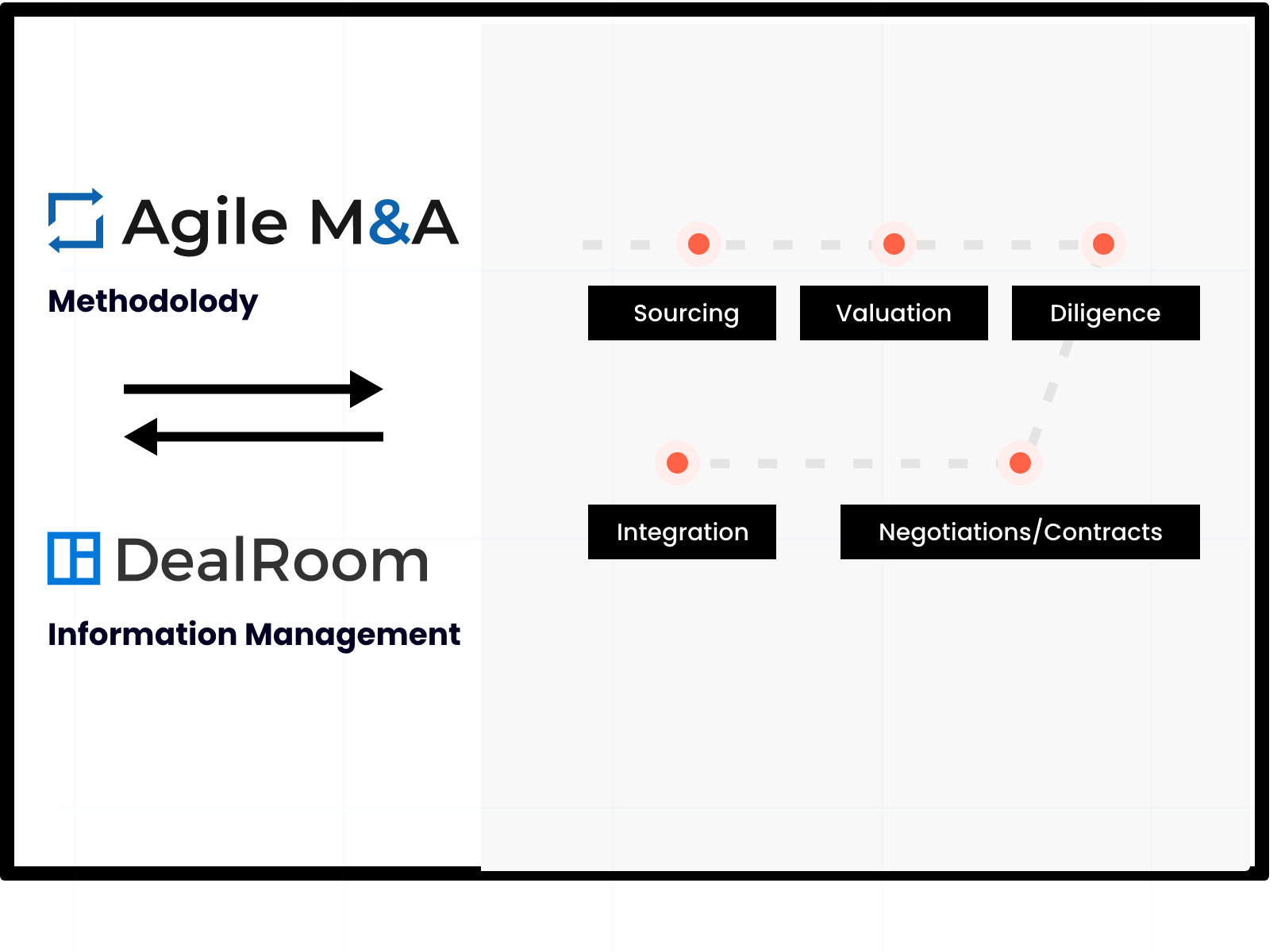 Architecting M&A process