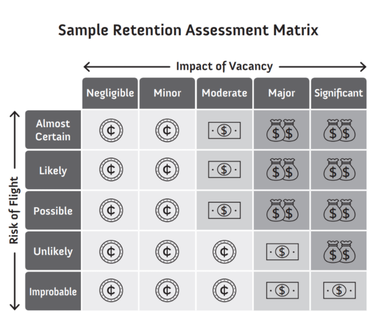 sample retention assessment matrix