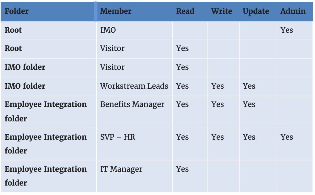 Sample of a modified Member List to include folder permissions