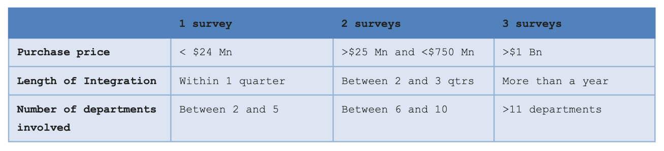 Sample Matrix for Criterion on How Many Surveys to Run