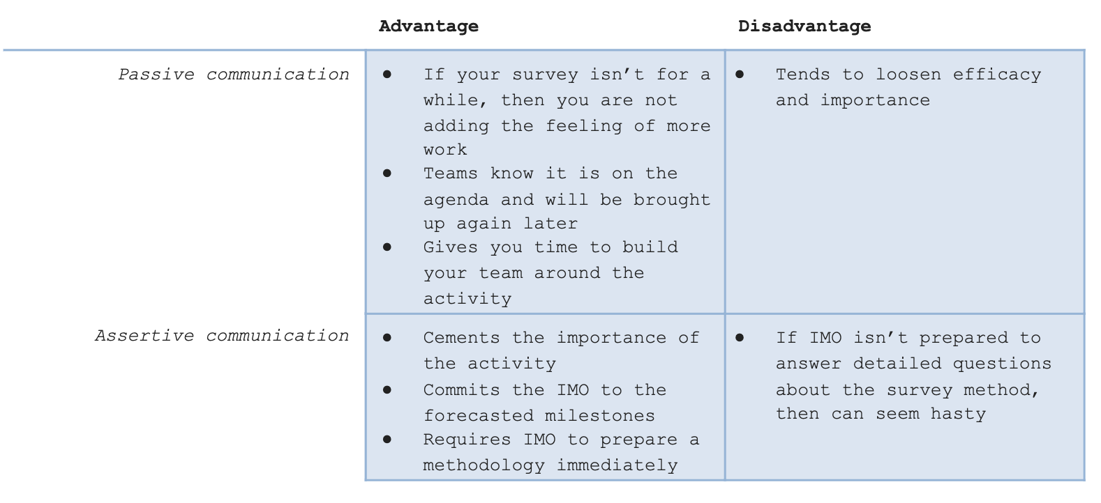 passive vs. assertive communication chart