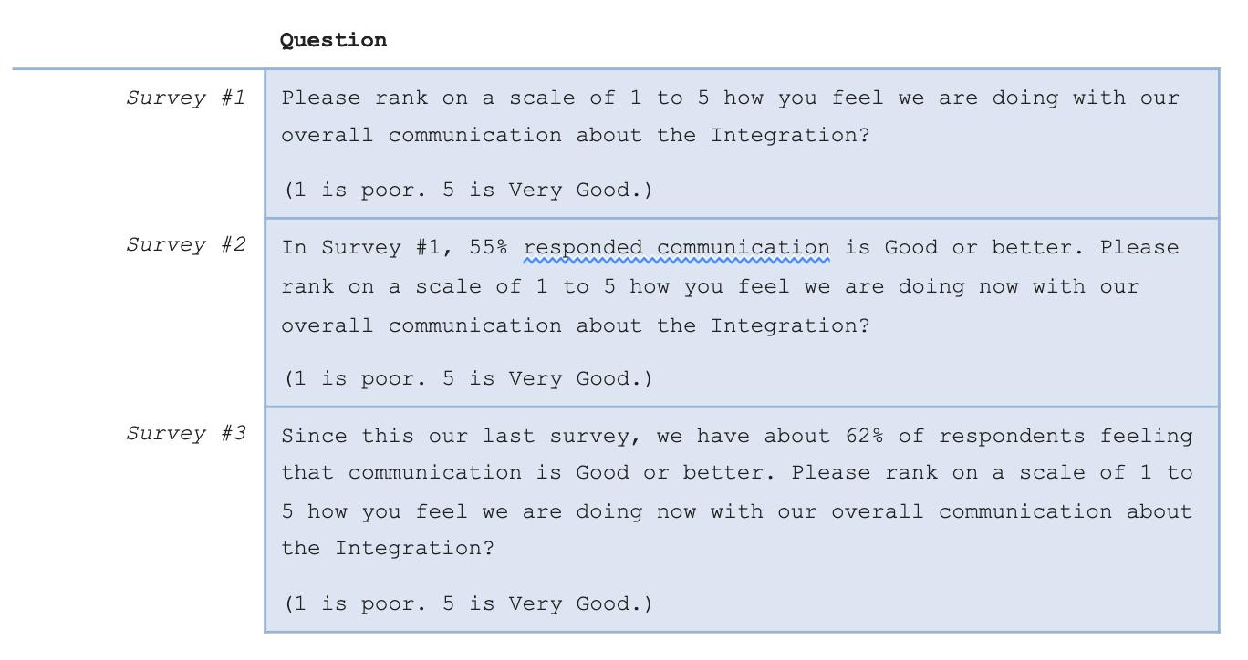 Survey vs. Question Comparison