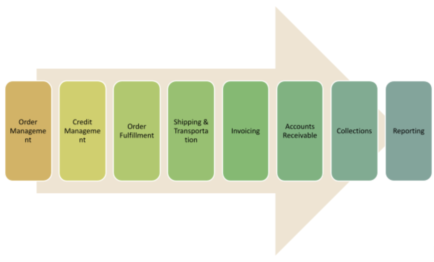 Order to Cash OTC Process