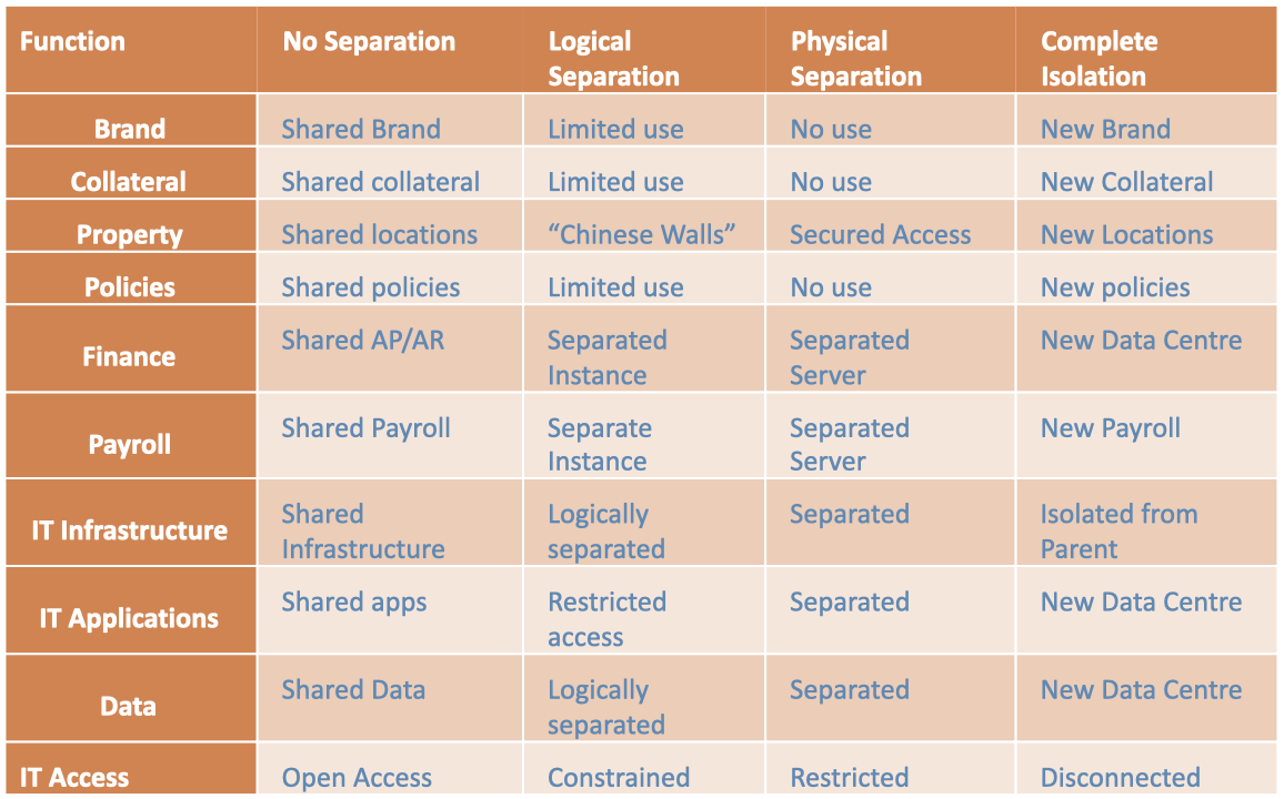 Function Separation Chart